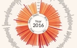 A History of Global Warming, In Just 35 Seconds