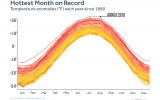 Streak of Record-Hot Temps Adds Another Month