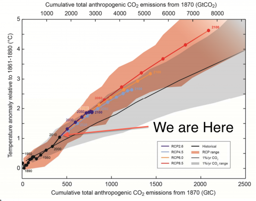 Major Greenhouse Gas Reductions Needed By 2050 Ipcc Climate Central