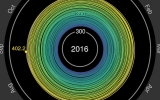 OK Fine, Here's the Carbon Dioxide Spiral