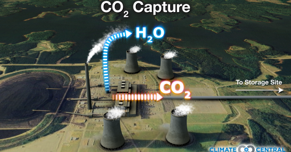 co2 capture Most of the technologies for co2 capture from power plants and geological sequestration are commercially available today, with the exception of power plant scale capture of co2 from flue gases.