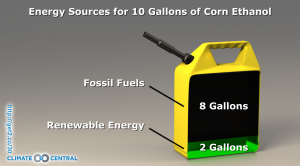 Corn Ethanol Energy Sources
