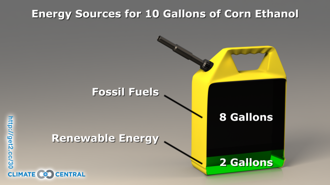 Corn Ethanol Energy Sources