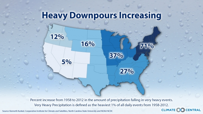 Extreme Precipitation Events are on the Rise