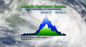 Atlantic Hurricane Season