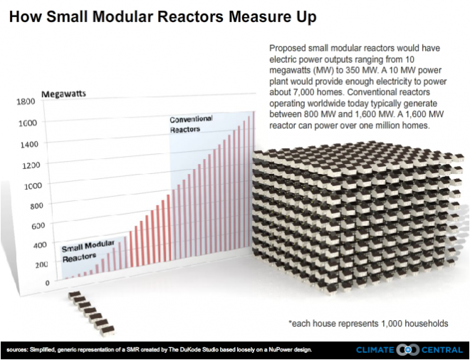 Small Modular Reactors: How Do They Measure Up?