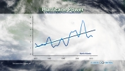 Hurricane Power on the Rise