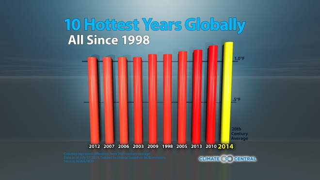 10 Warmest Years on Record Globally