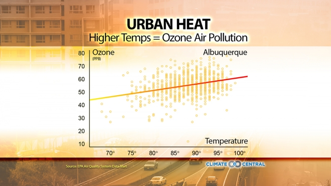 Air Quality Gets Worse as Temperatures Rise