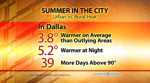 Urban vs. Rural Heat