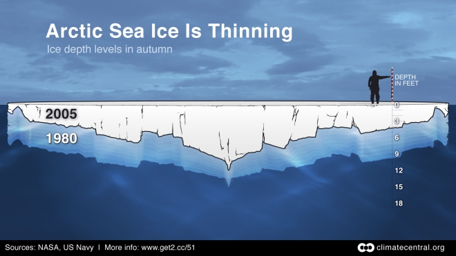 Arctic Sea Ice Thinning: Fall