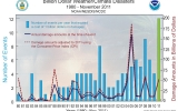 2011's Record Number of Billion Dollar Weather and Climate Disasters