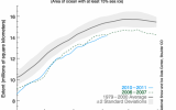The Year the Arctic Shifted South