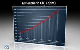 More Evidence Accumulates of Record Greenhouse Gases and Warming Temperatures