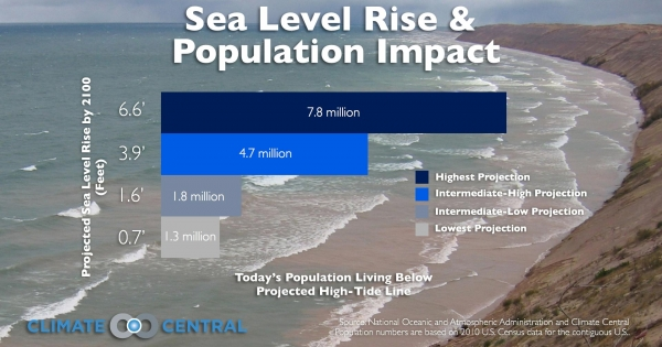 Sea level rise thesis statement