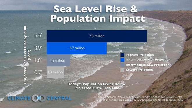 Sea Level Rise and Population Impact