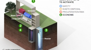 Interactive: Small Modular Reactors - Safe and Cheaper?