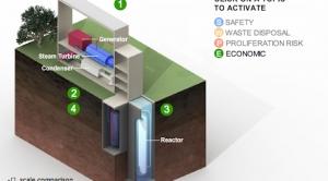 Interactive: Small Modular Reactors - Safe and Cheaper?