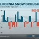 California Sees Dire, Record Low Snowpack