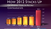 It's Official: 2012 is Hottest U.S. Year on Record