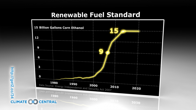 Renewable Fuel Standard