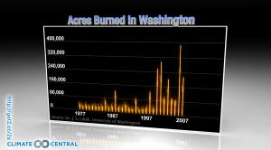 Acres Burned in Washington