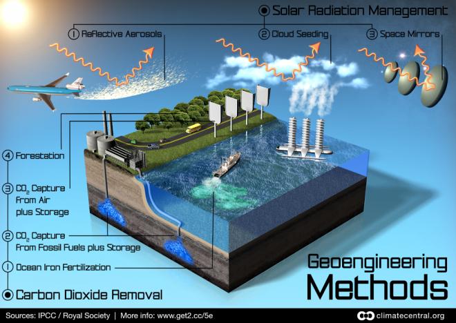 Geoengineering Methods