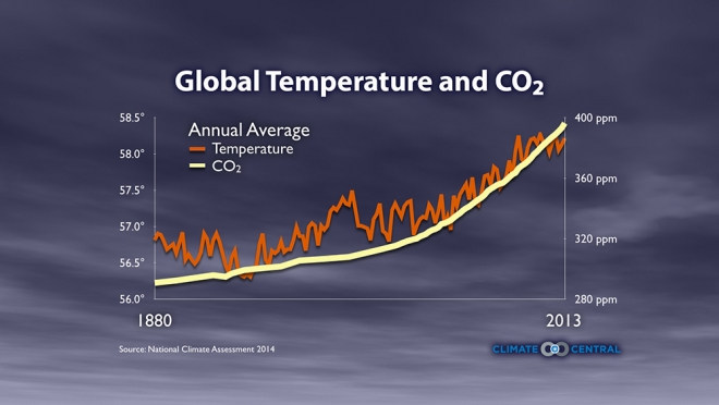 Rising Global Temperatures and CO2