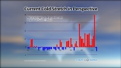 Record Highs vs. Record Lows - Current Cold Stretch in Perspective