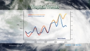 Tropical Trends - Hurricane's and Climate Change