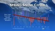 Spring Snow Cover