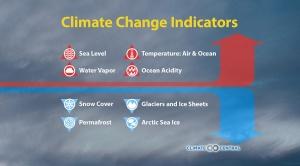 Climate Change Indicators