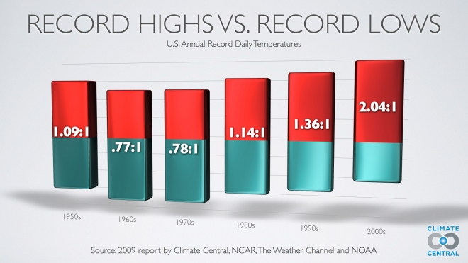 Record Highs vs. Record Lows