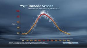 A Seasonal & Regional Tornado Breakdown