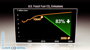 US Fossil Fuel CO2 Emissions