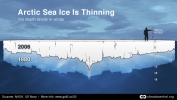 Arctic Sea Ice Thinning: Winter