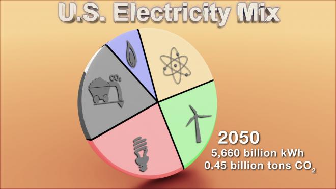 Scenario: Possible Electric Energy Sources in 2050