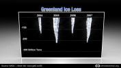 Greenland Annual Ice Loss 2004-07