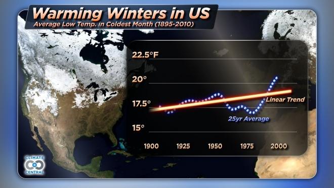 Warming Winters in the U.S.