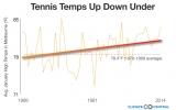 Heat Stroke, Anyone? Tennis Grand Slams Heating Up