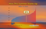 See How This Summer's Temperatures Stack Up