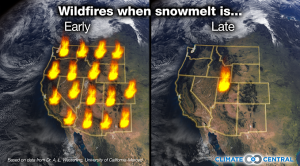 Mountain Snowmelt and Fire