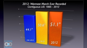 2012: Warmest March Ever Recorded