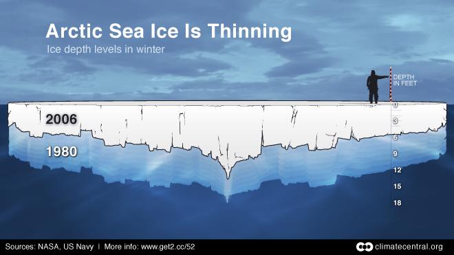 Arctic Sea Ice Thinning: Winter