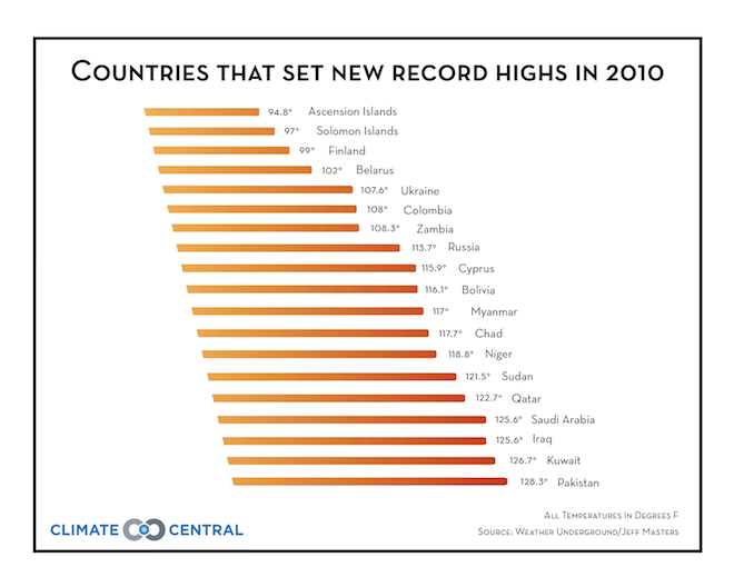 Countries That Set New Record Highs in 2010