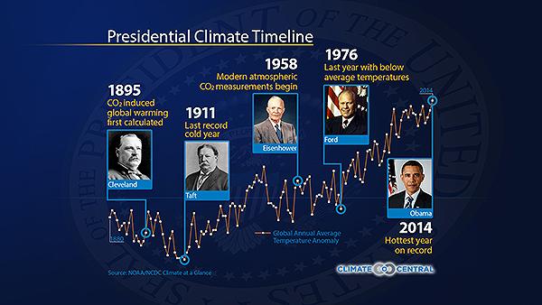 Cronología Presidencial del Clima