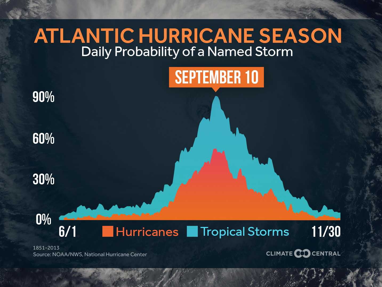 Hurricane Season 2016: Report Suggests Average Season
