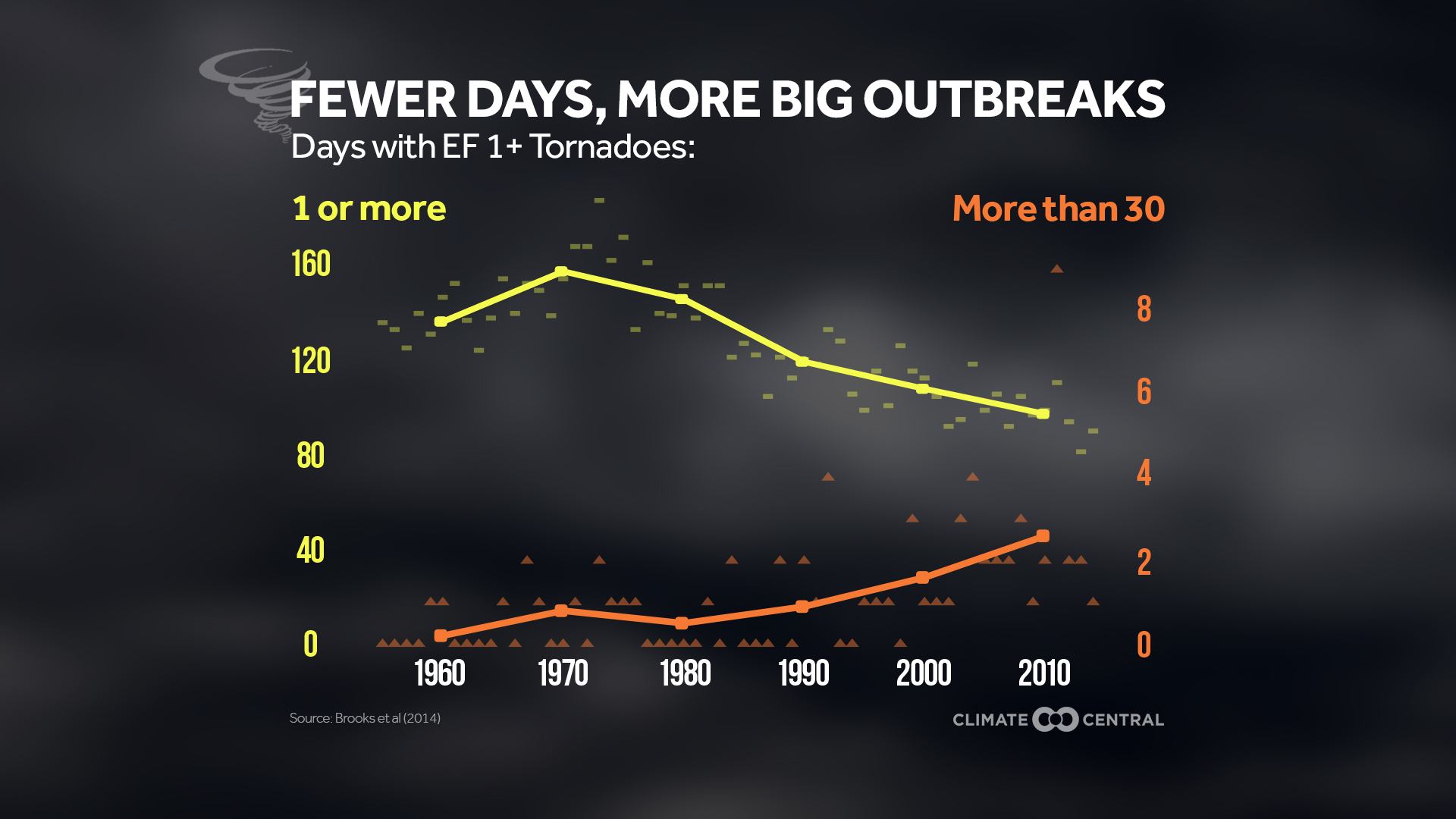 Fewer tornado days but more big outbreaks climate central