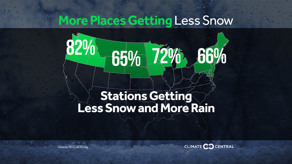 winter precipitation more rain less snow climate central