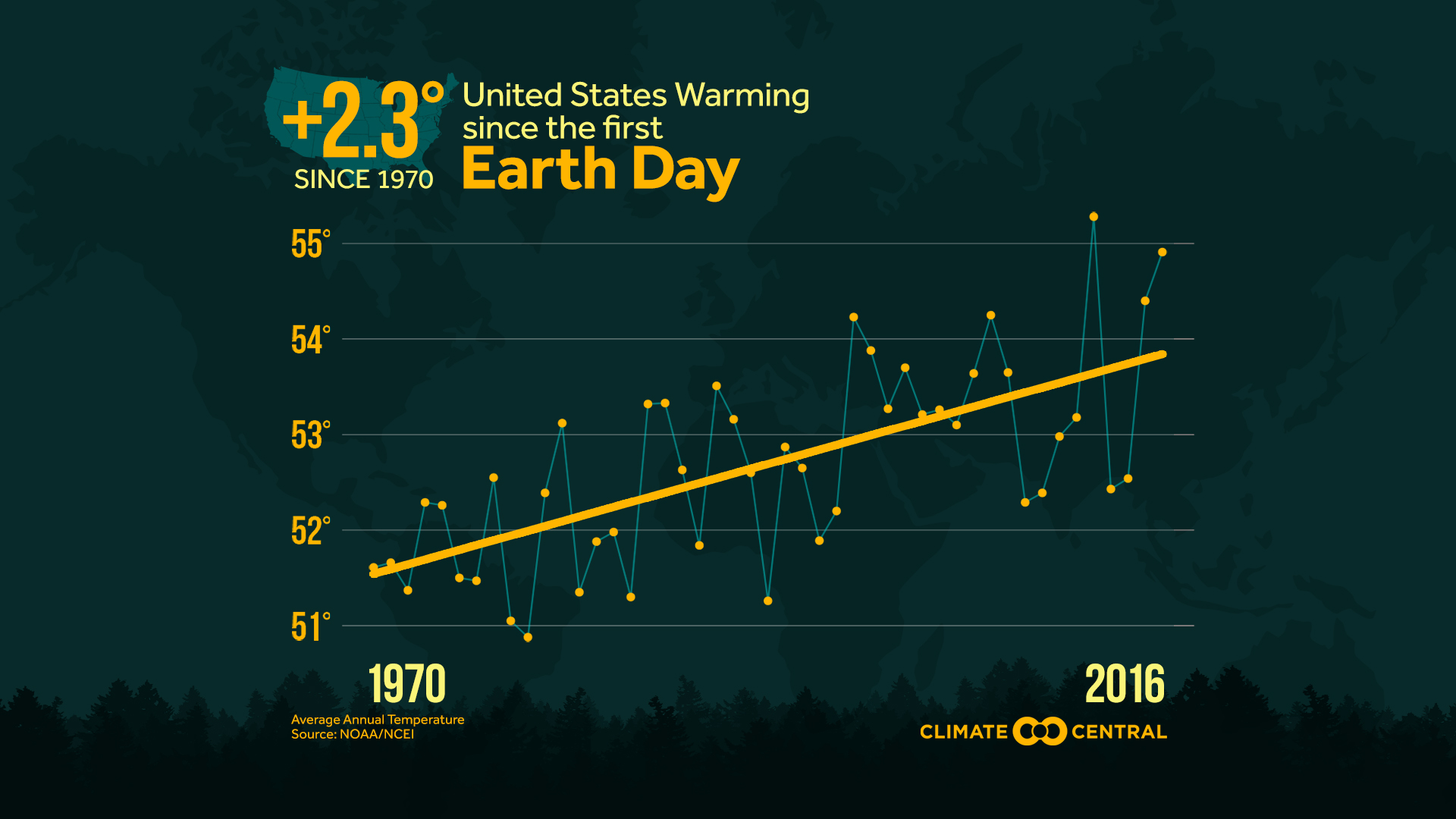 us warming since the first earth day climate central